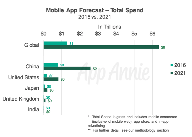 App Annie's Global App Economy Forecast